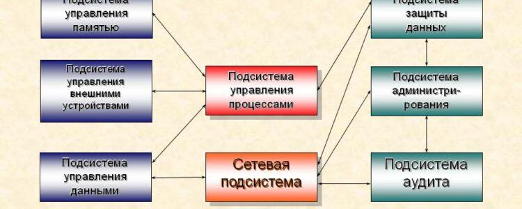 Архитектура операционной системы Android