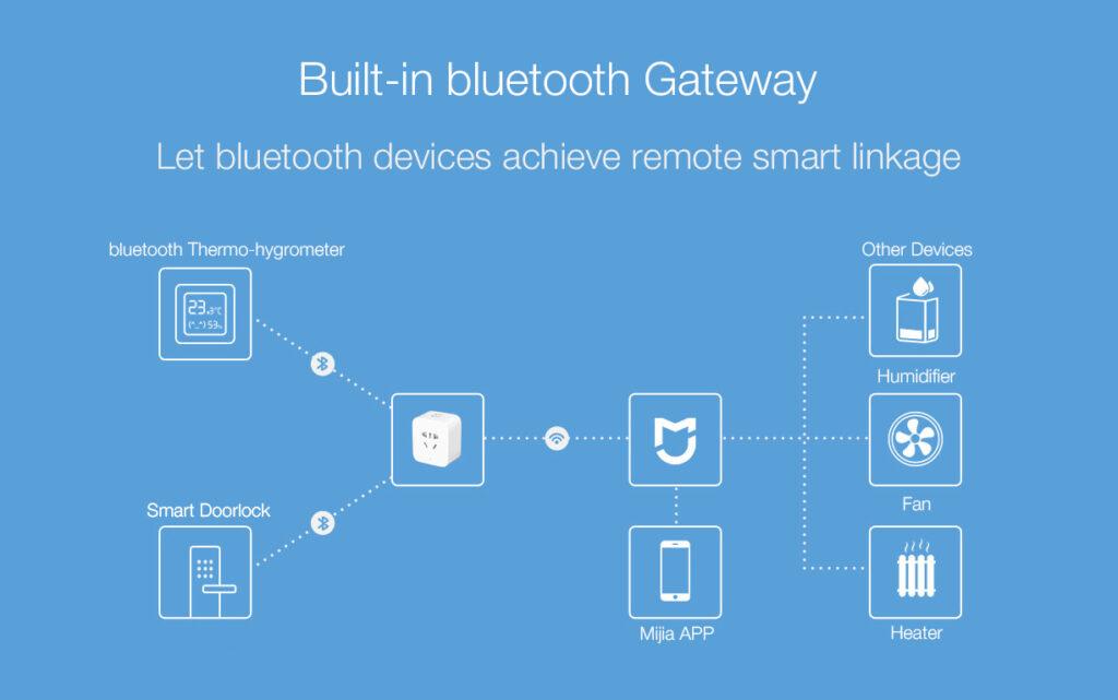 Bluetooth шлюзы Xiaomi